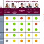 ORGANISATION DE LA MAIRIE : tableau comparatif des engagements des candidats aux élections municipales de Perpignan 2020